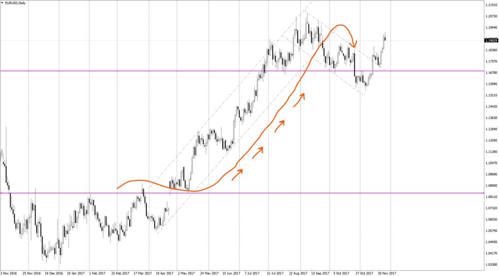 """Principle """"buy the rumor, sell the fact"""" on EURUSD Daily"""