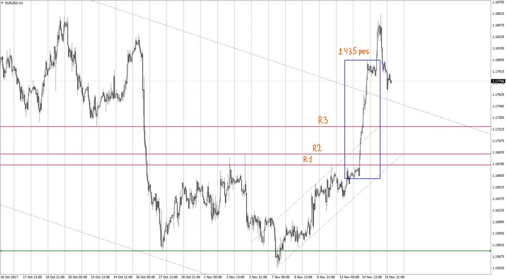 A short squeeze on EURUSD