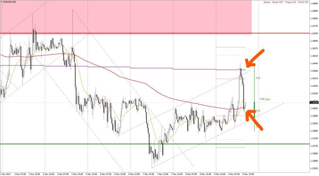 График EUR/USD 30М