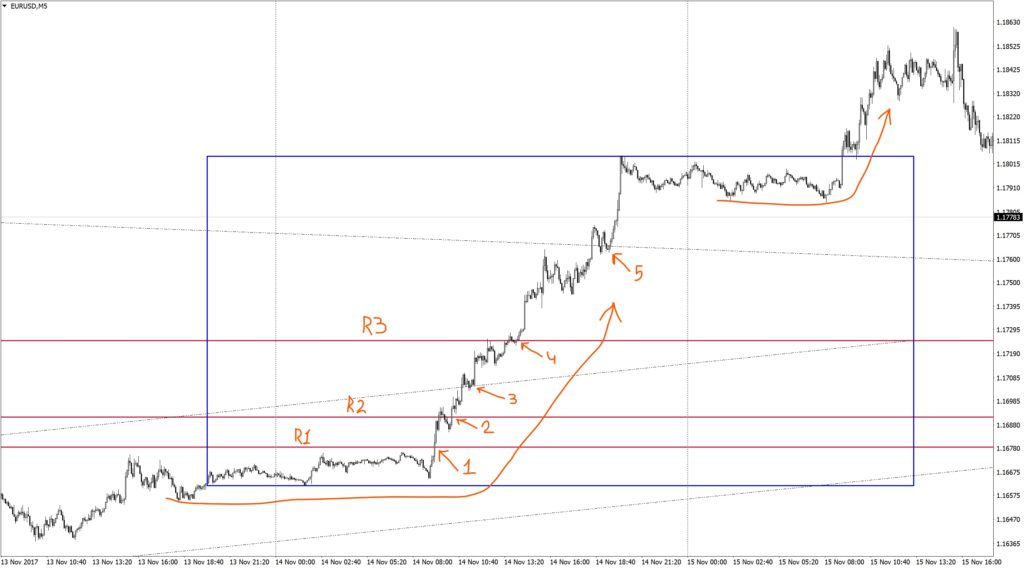 A short squeeze on EURUSD M5
