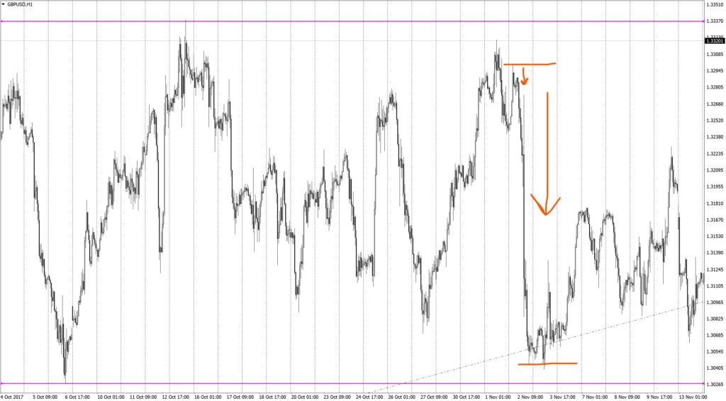 """Principle """"buy the rumor, sell the fact"""" on GBPUSD H1"""