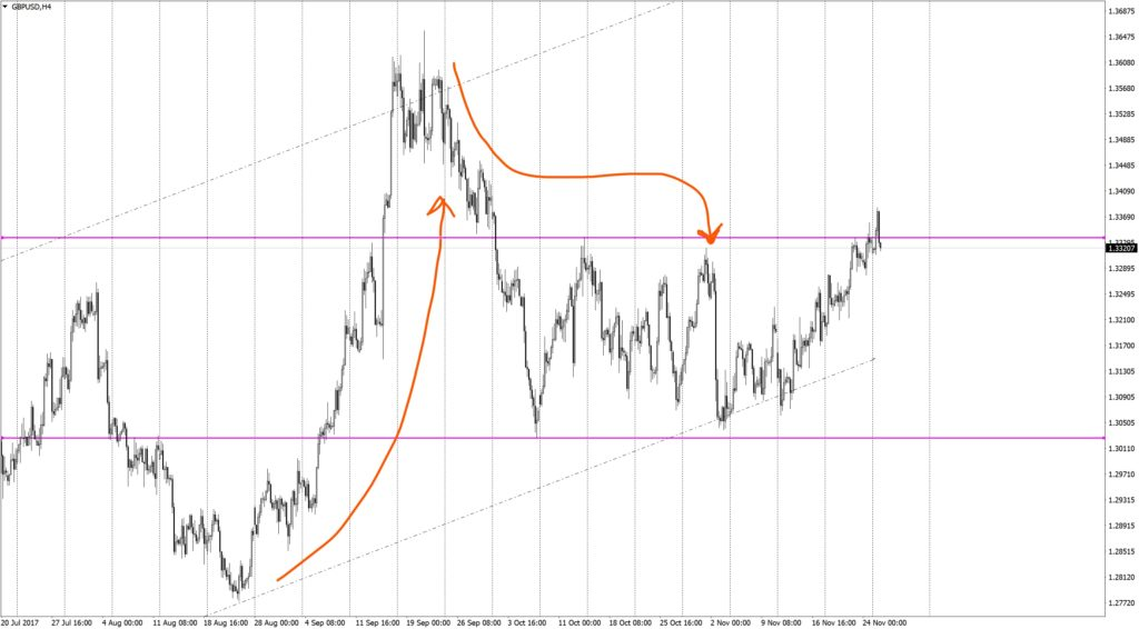 """Principle """"buy the rumor, sell the fact"""" on GBPUSD H4"""