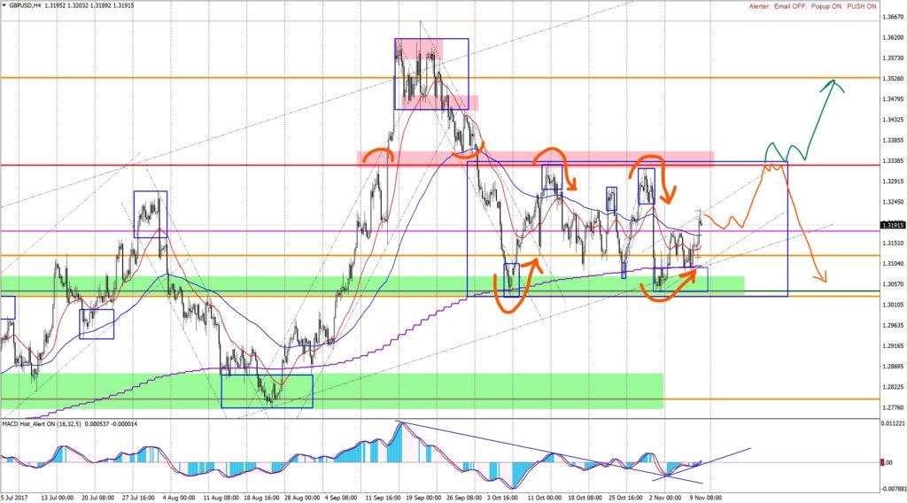 Analysis GBPUSD H4 12.11.17