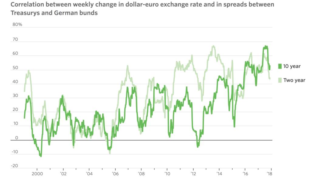 Недельная корреляции спреда доходности облигаций и EURUSD
