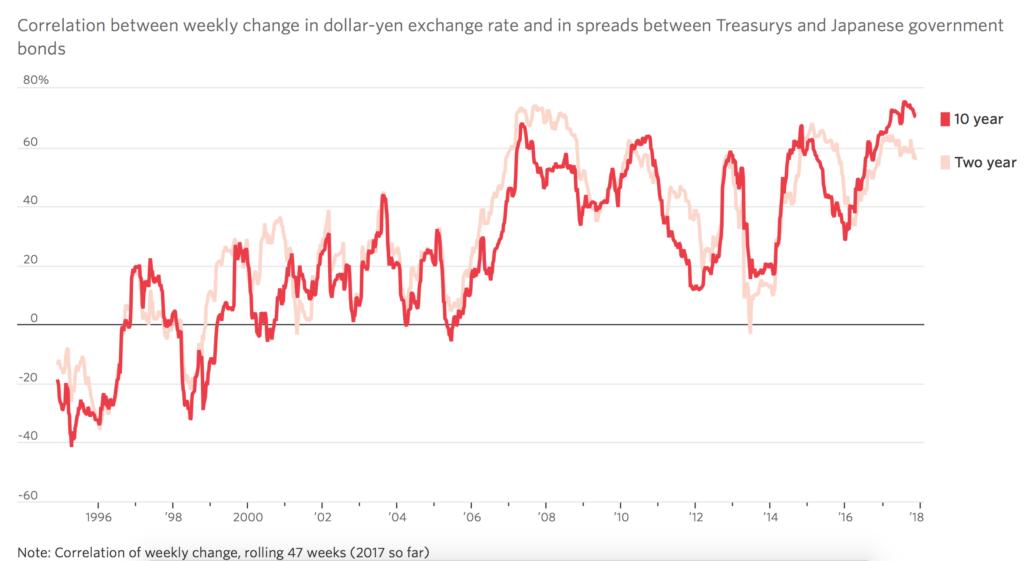 Корреляция между спредом доходности облигаций Японии и США и USDJPY