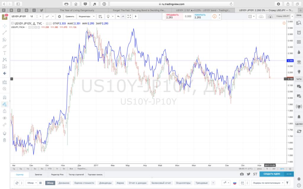 Спред доходности 10 летних облигаций Японии и США и USDJPY