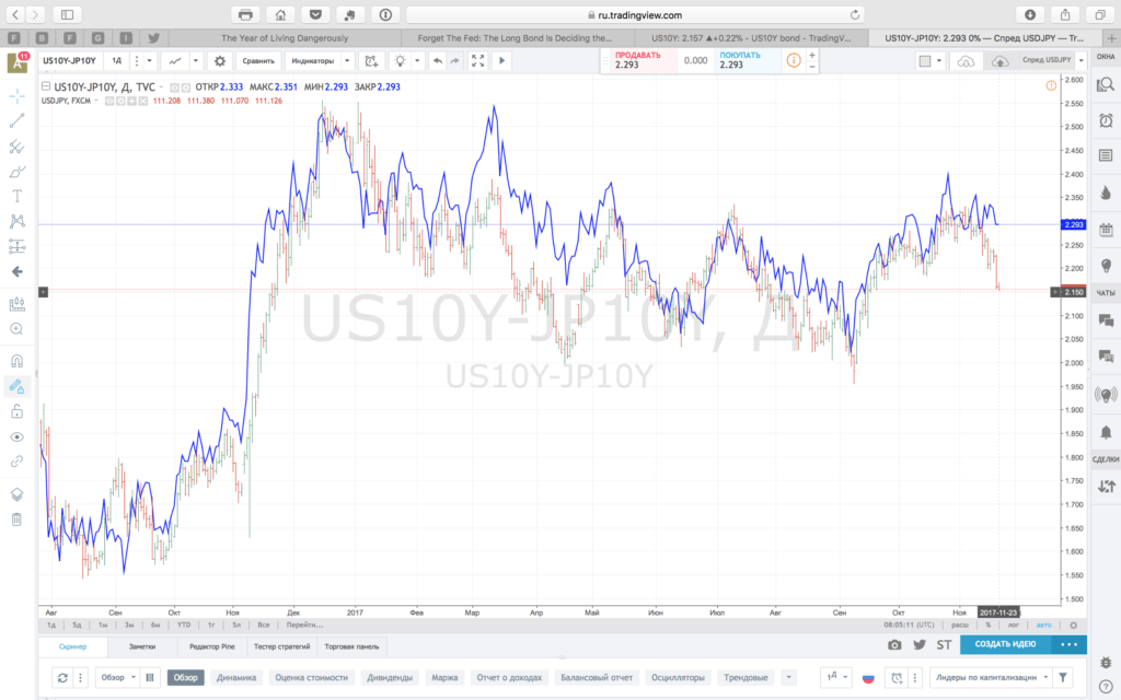 Spread US10Y-JP10Y and USDJPY