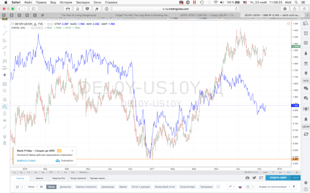 Spread DE10Y-US10Y and EURUSD