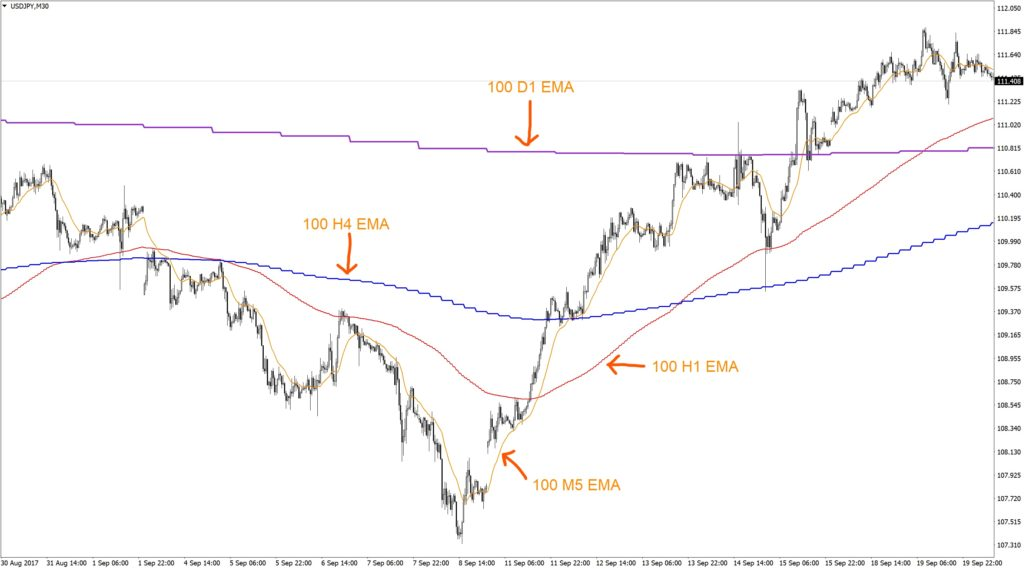 Forex Indicators 3 Moving Averages For All Timeframes Forex