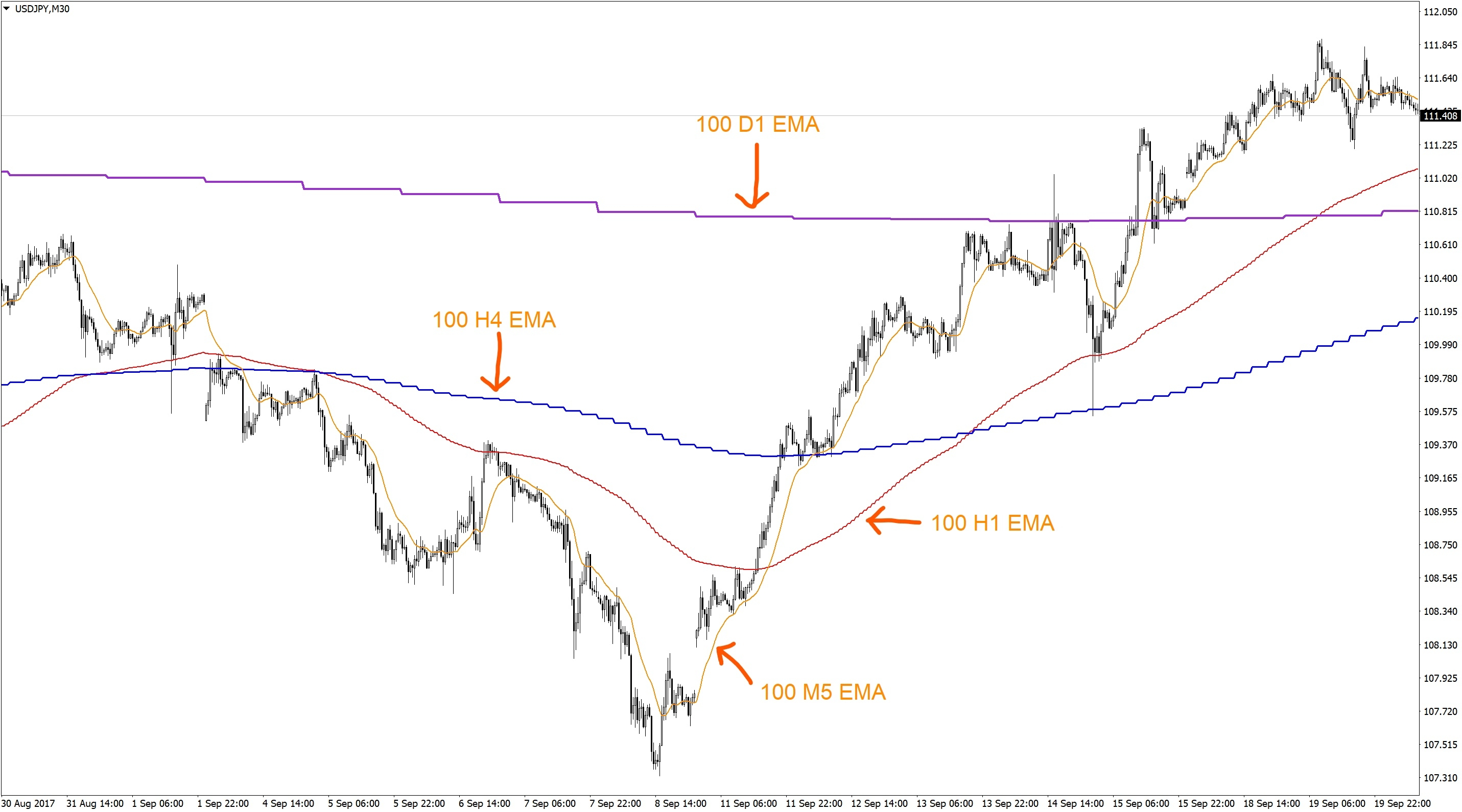 Forex m30 strategy
