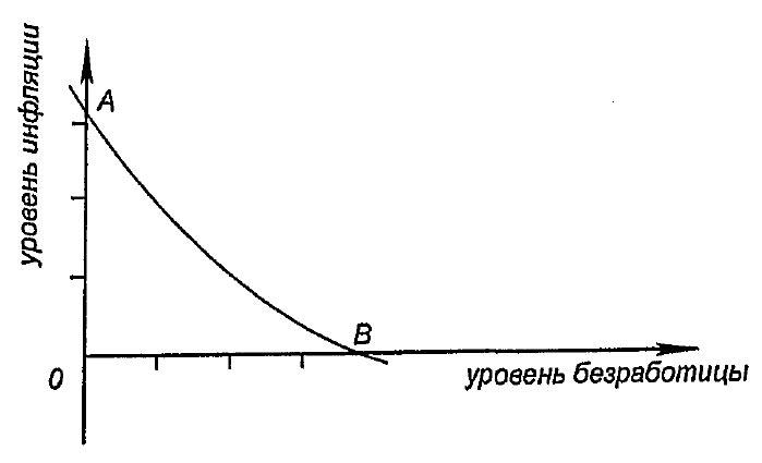 Кривая Филлипса