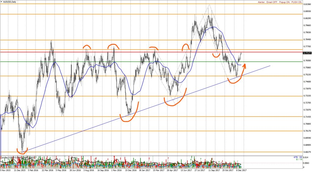 Analysis AUDUSD Daily