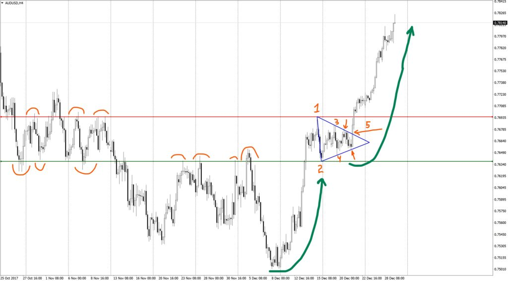 Figure of the technical analysis Triangle on AUDUSD