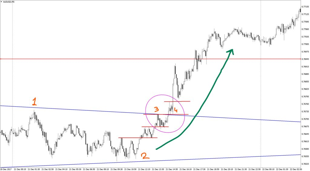 Figure of the technical analysis Triangle on AUDUSD M5
