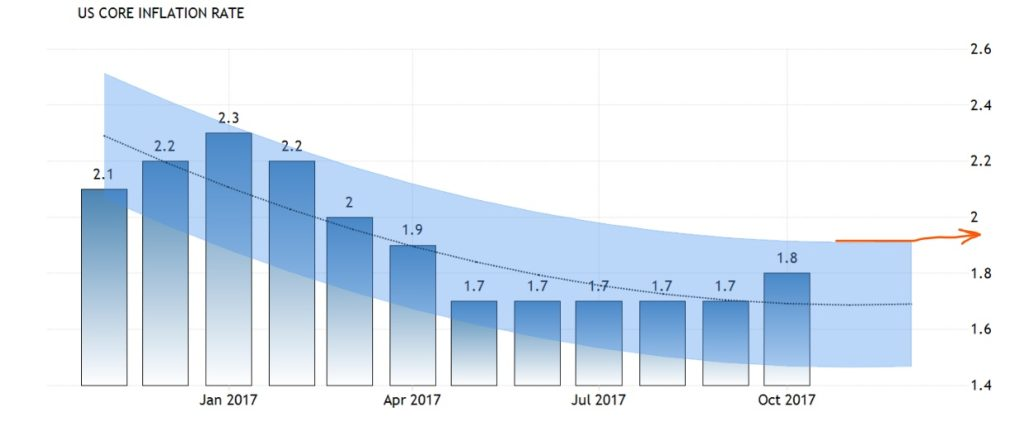 Core inflation rate США