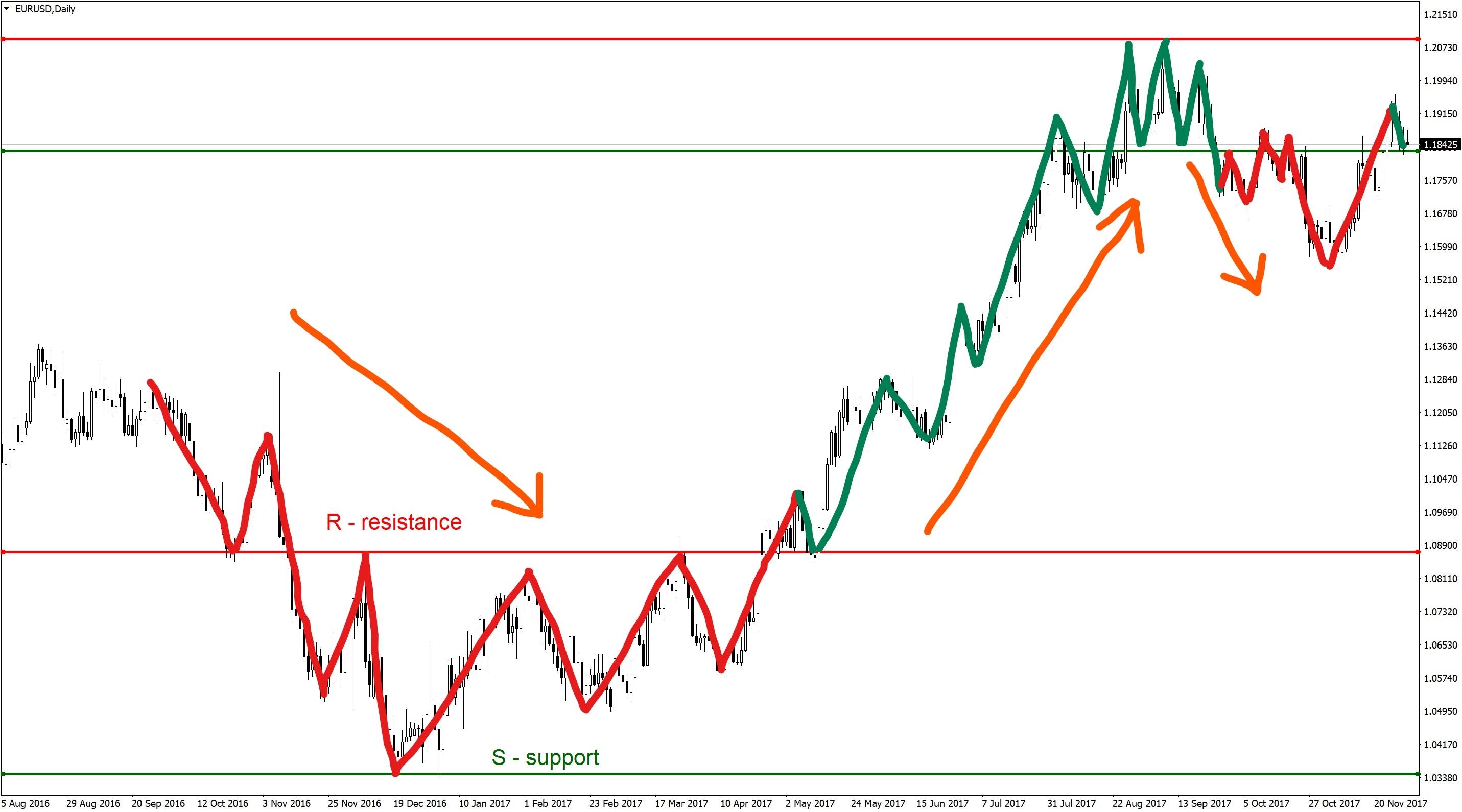 Форекс структура тренда график торгов на валютной бирже онлайн сегодня