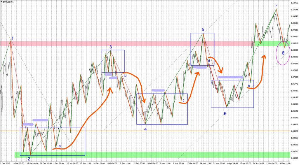 Trend on Forex on the hourly EURUSD chart