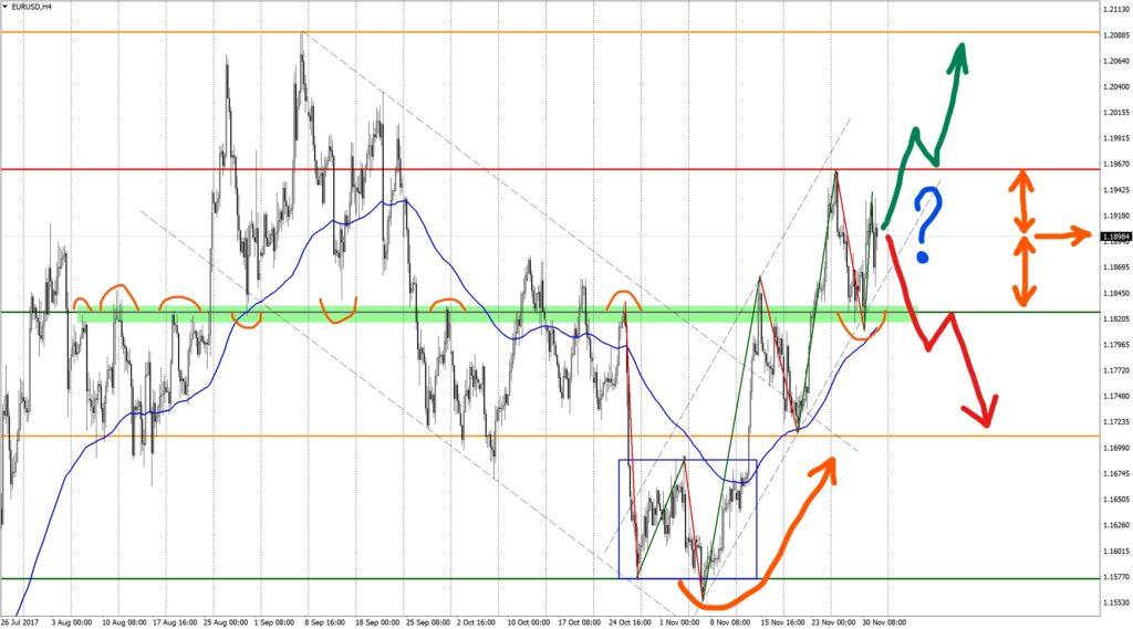 Analysis EURUSD H4