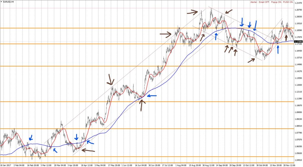Trend on Forex by the example of EURUSD
