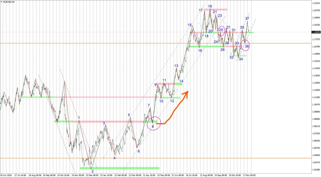 Trend on Forex on the 4 hourly EURUSD chart