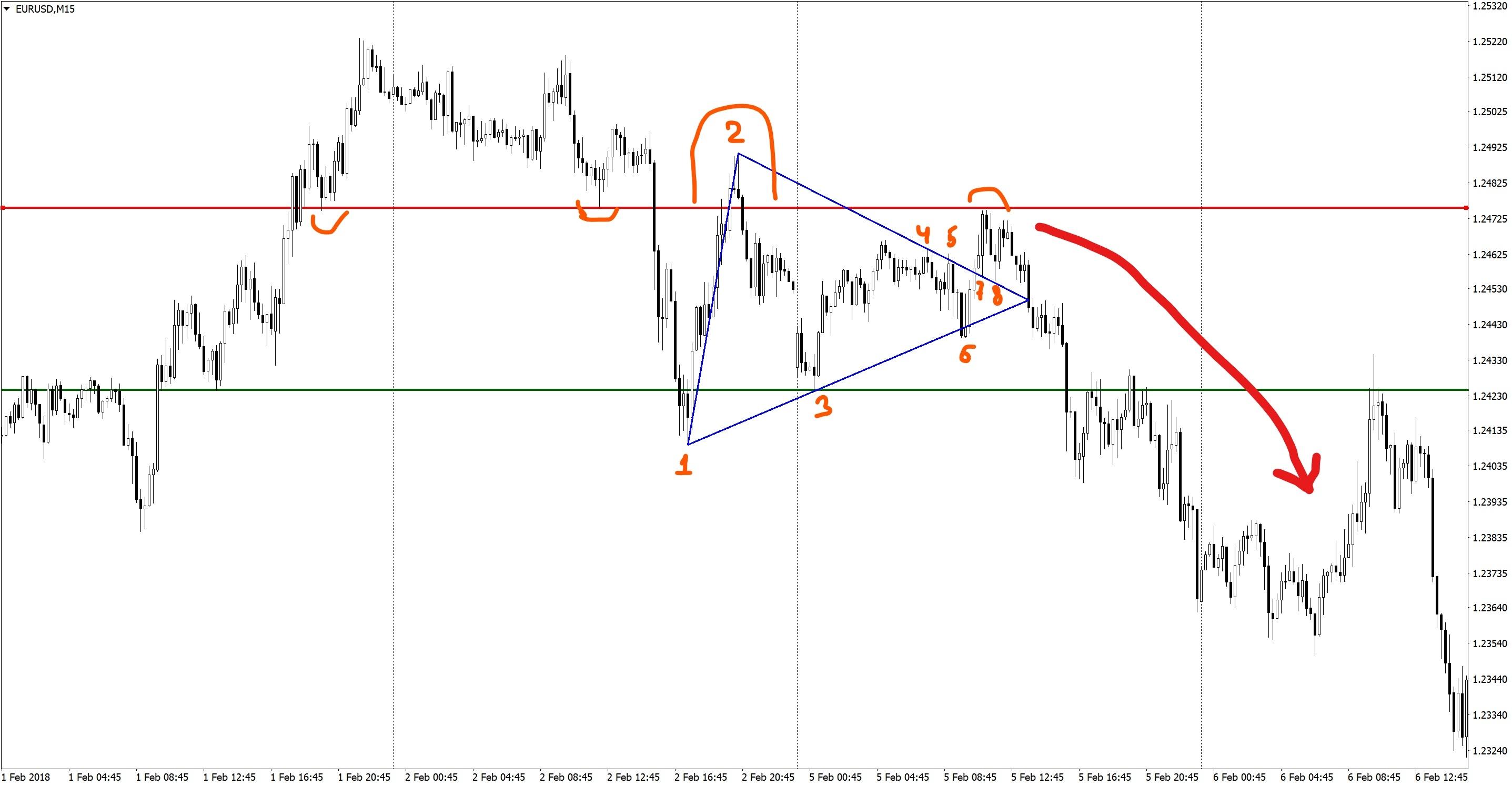 Analisys EURUSD M15 triangle