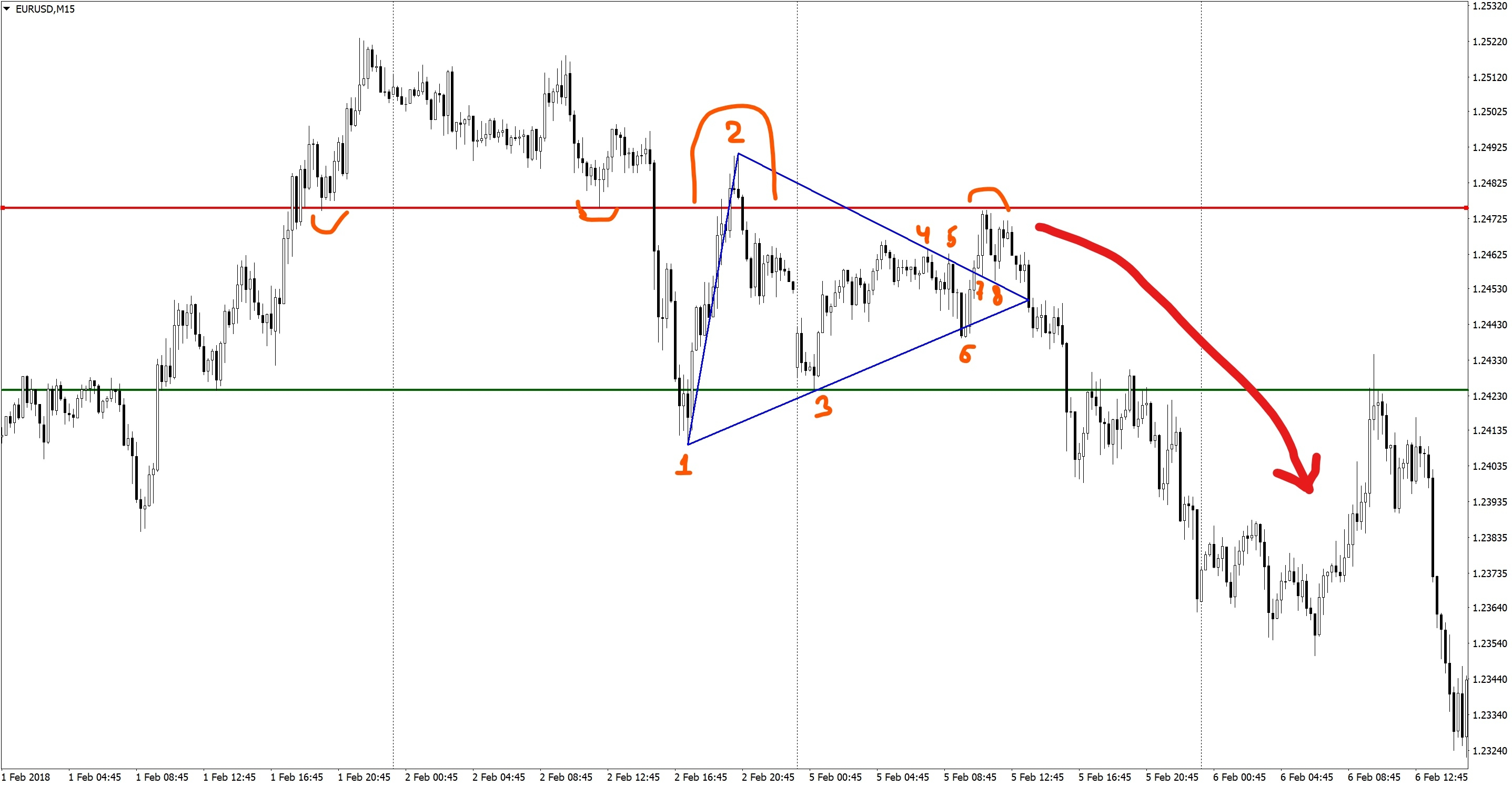Анализ EURUSD M15-треугольник