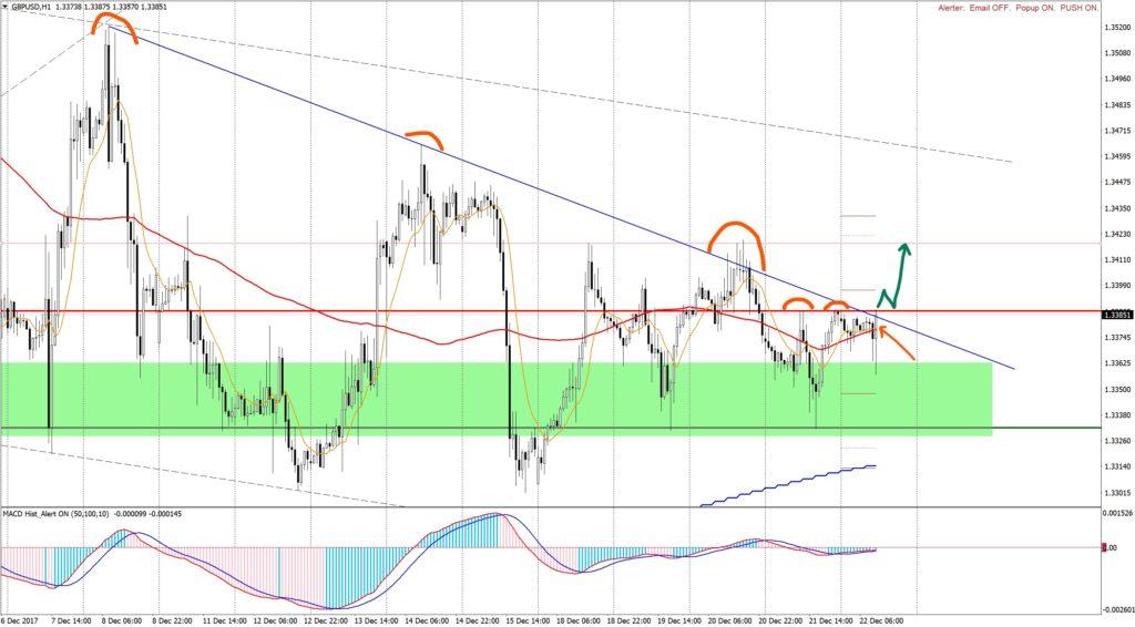 Analysis GBPUSD H1