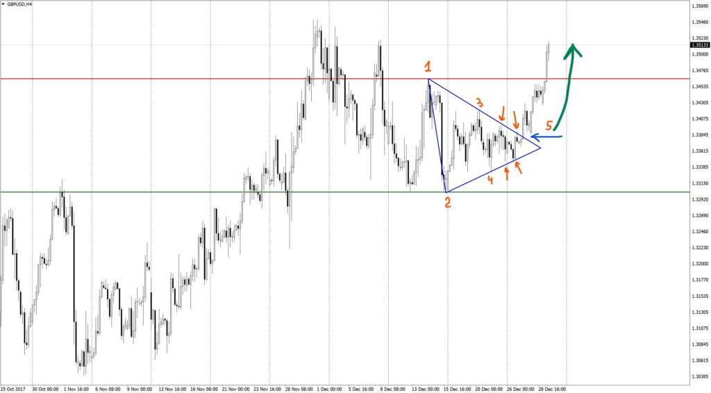Figure of the technical analysis triangle on GBPUSD