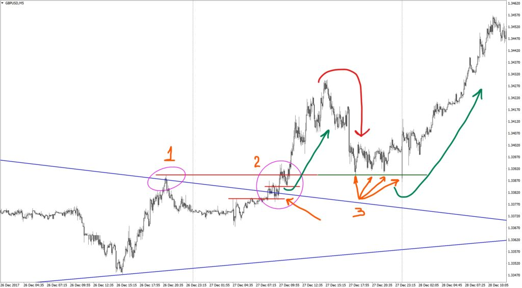 Figure of the technical analysis triangle on GBPUSD M5
