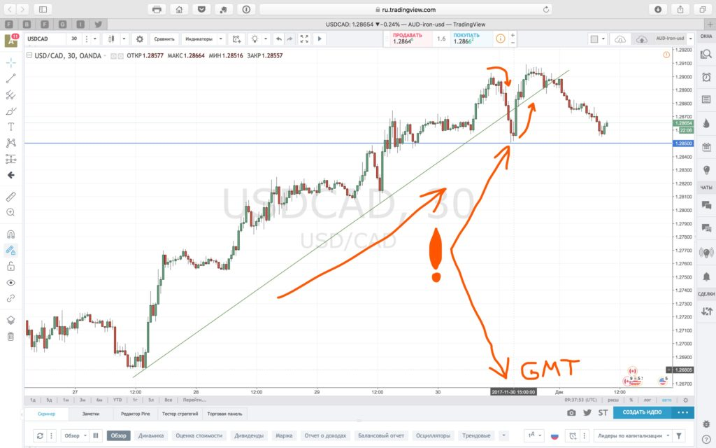 The impact of forex options on a USDCAD chart M30