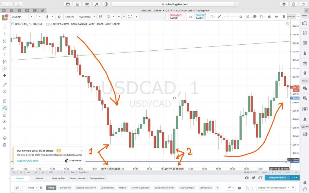 Влияние валютных опционов на графике USDCAD М1