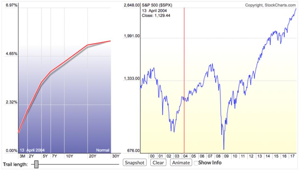 Нормальная кривая доходности облигаций