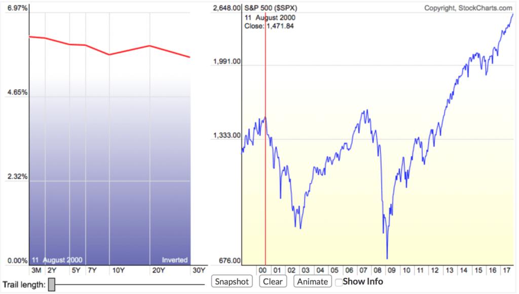 Перевернутая кривая доходности облигаций
