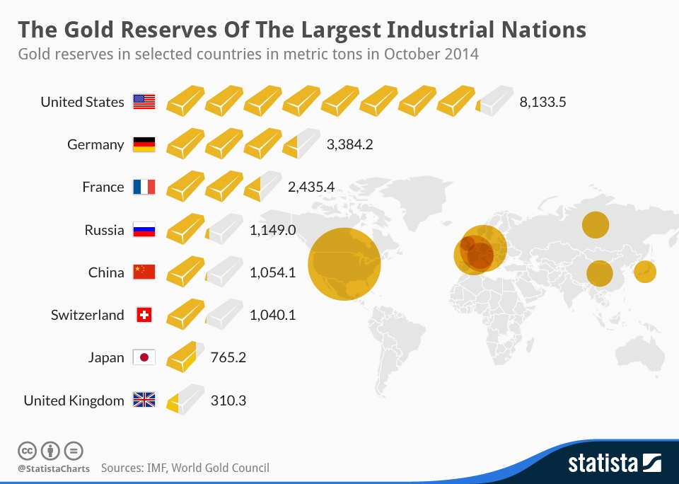 Золотые резервы центральных банков