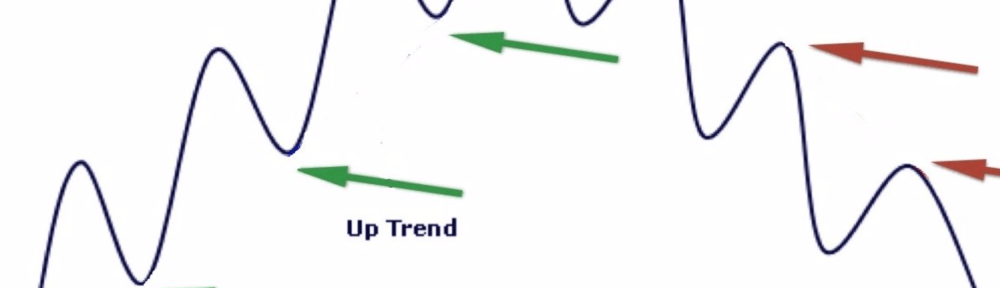 Trend on forex