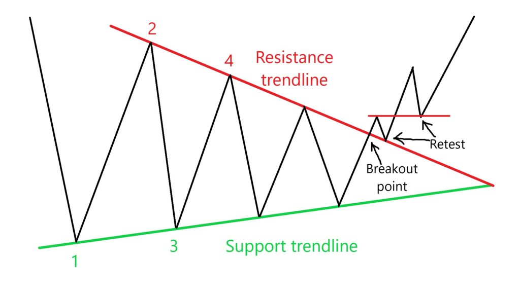 Figure of the technical analysis Triangle