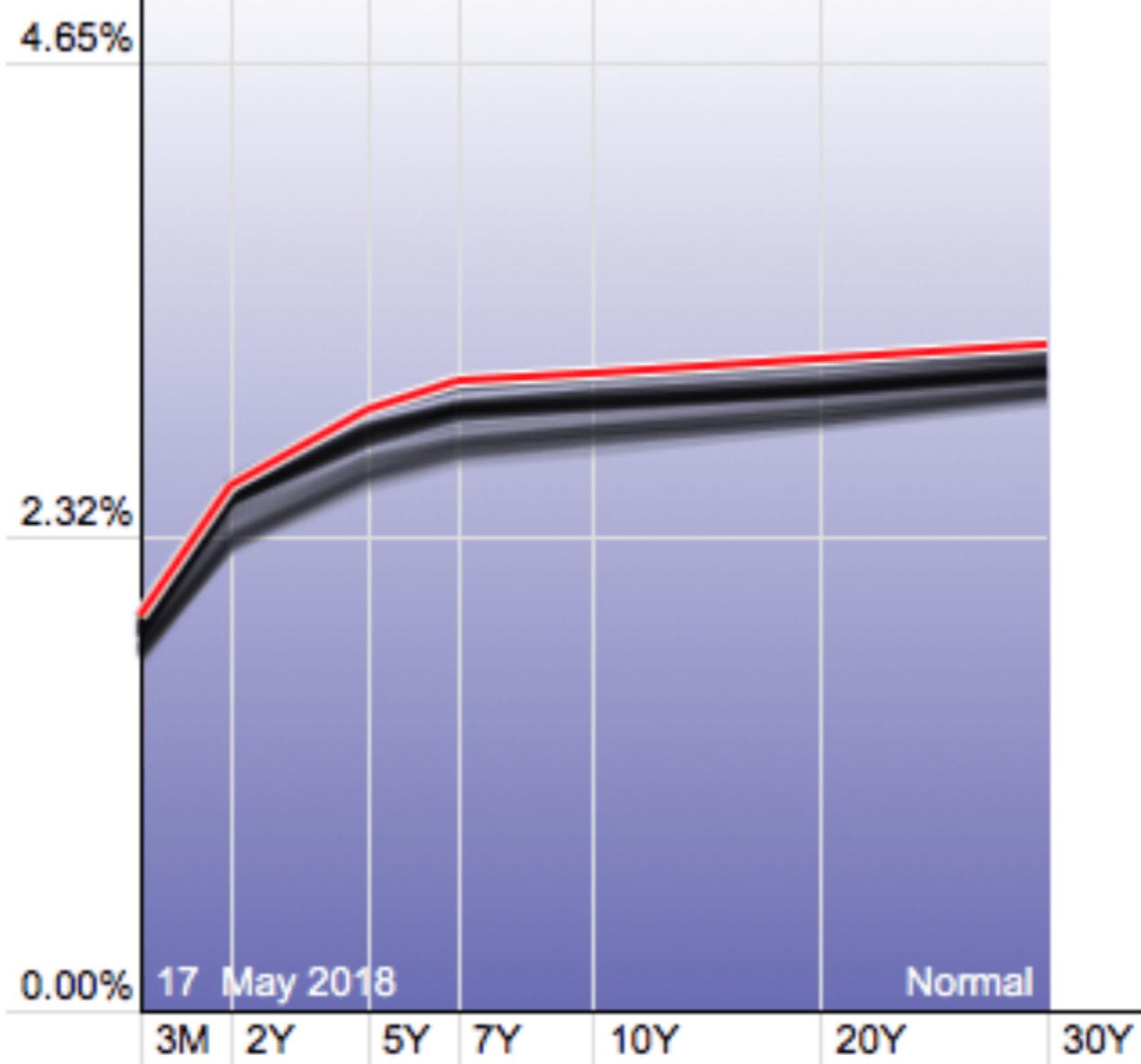 Кривая доходности облигаций США 170518