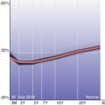 US Yield Curve-310719