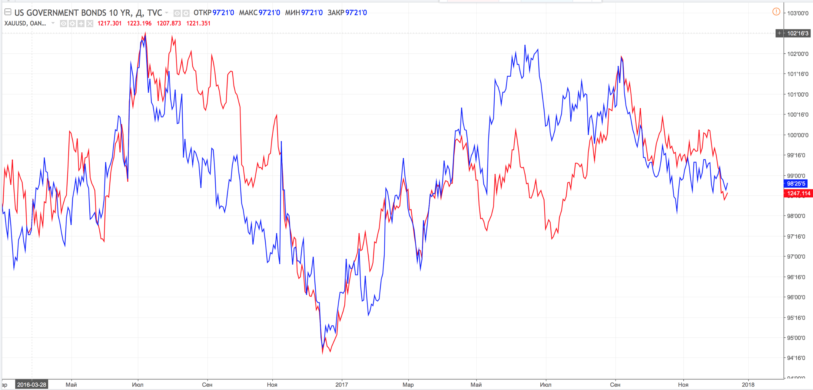 Gold xauusd as a trading tool on forex forex technical correlation of gold prices and us bonds buycottarizona Images