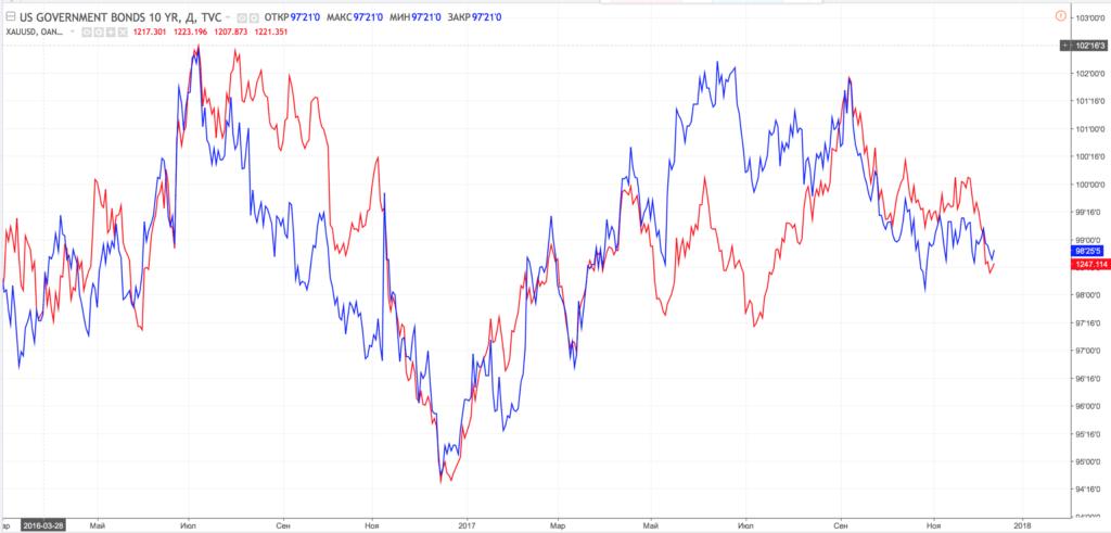 Корреляция цен на золото и облигаций США