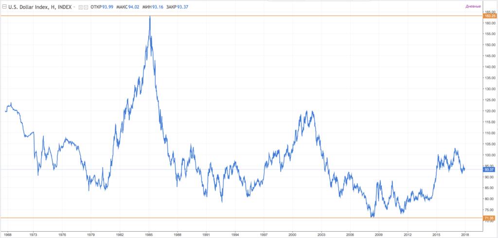 График индекса USD за всю историю