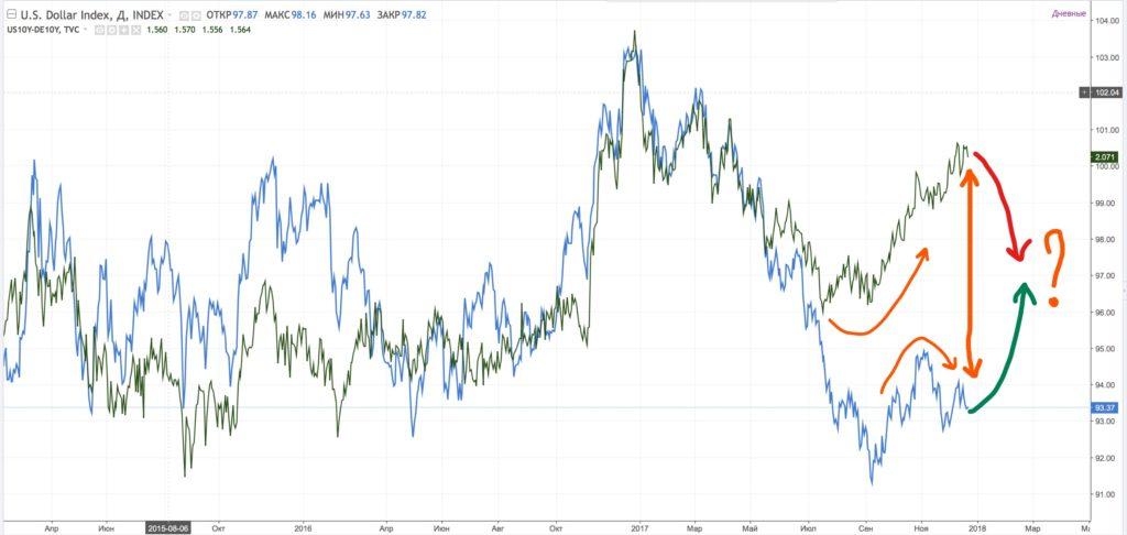 Корреляция USDX и спреда доходности облигаций США и Германии