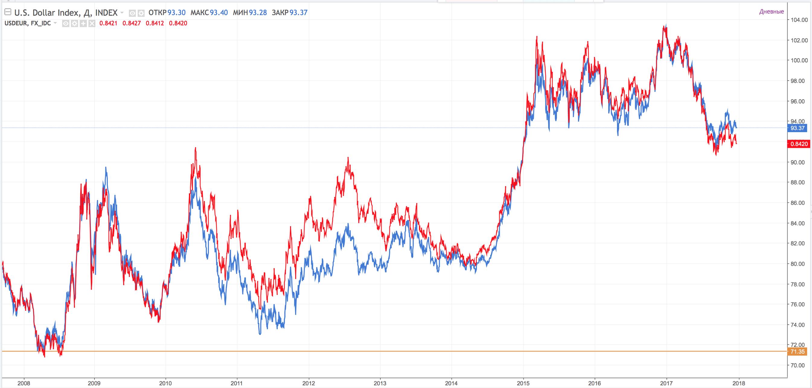 Индексы на форекс что это как посмотреть подтверждение транзакции биткоин