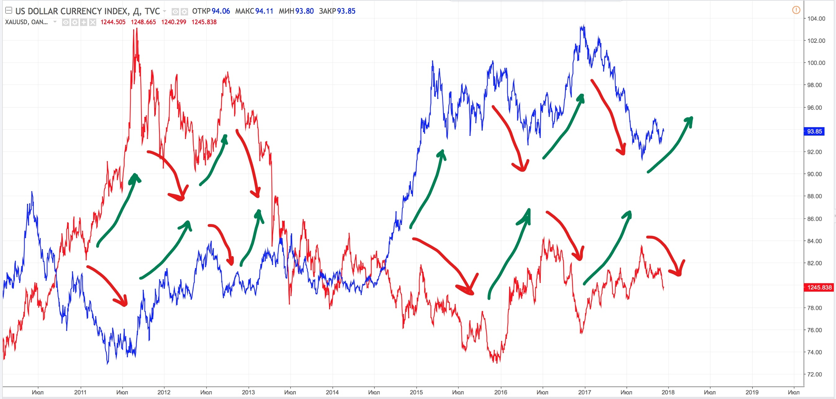 Gold xauusd as a trading tool on forex forex technical correlation of gold prices and the dollar index buycottarizona Images