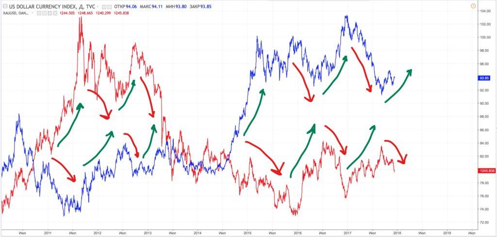 Корреляция цен на золото и индекса доллара