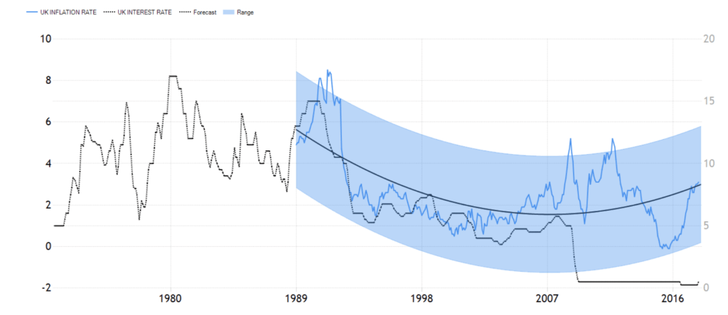 UK inflation & interes rate