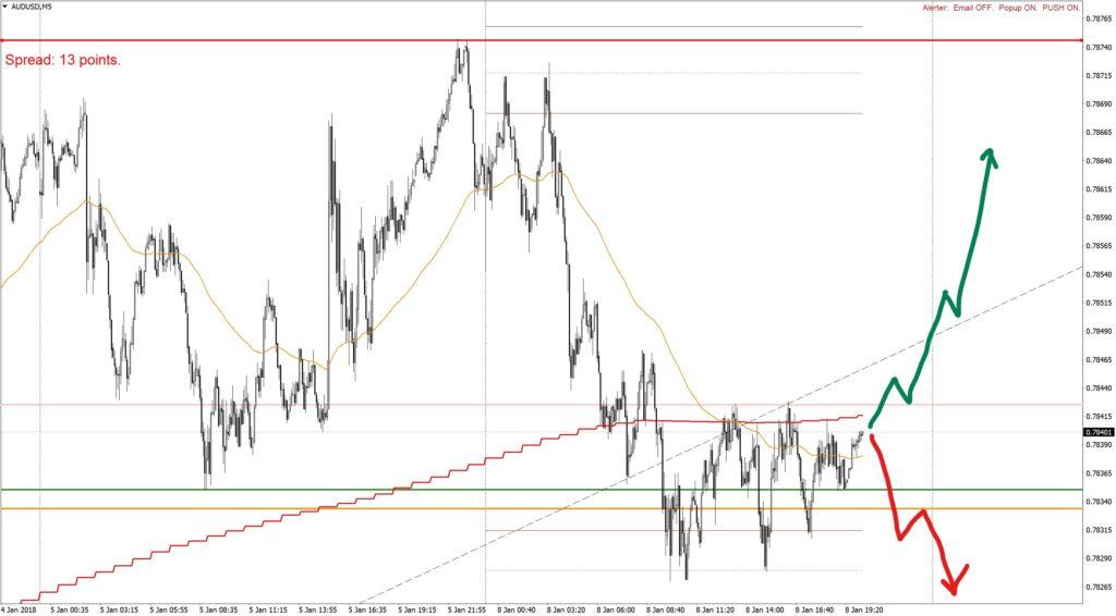 Анализ AUDUSDM5-080118