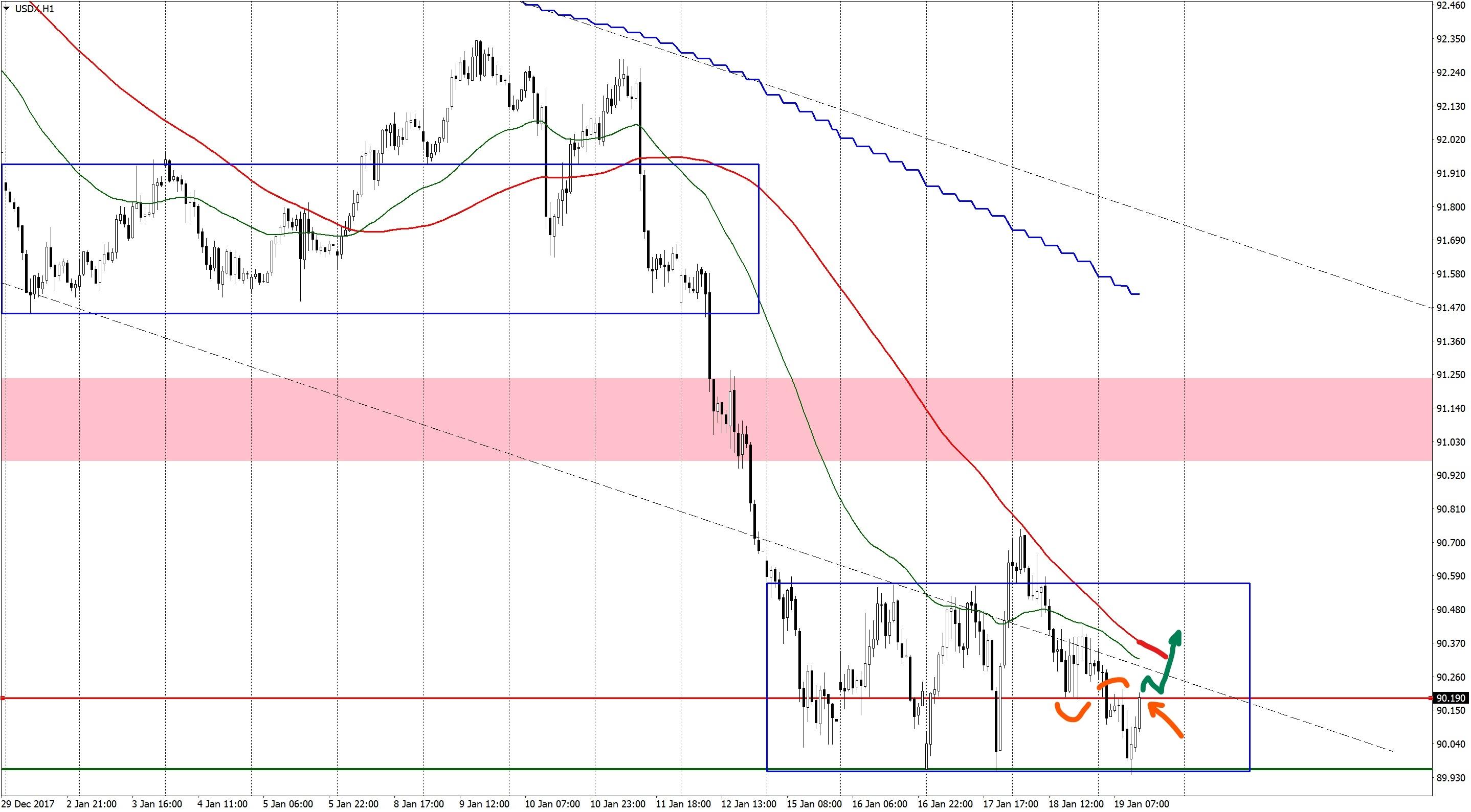 Forex dollar index