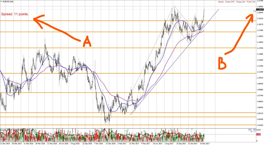 Индикатор Спред (Spread) на графике