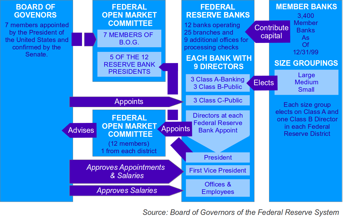 an introduction to the federal reserve system in the united states Introduction to the federal reserve the federal reserve system is the central banking system of the united states, which conducts the nation's monetary policy.